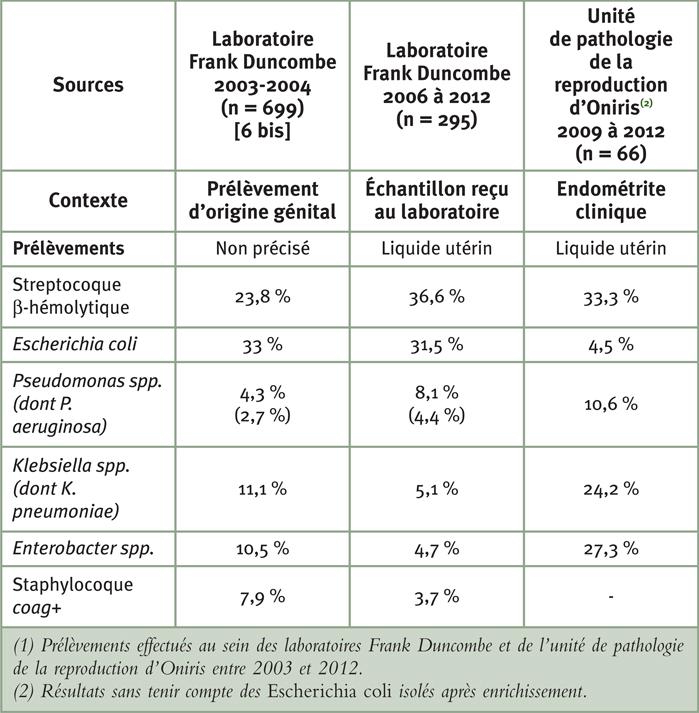 Tableau 1: Proportion des différents types bactériens isolés à partir de prélèvements utérins pour lesquels au minimum un agent bactérien a été identifié(1)