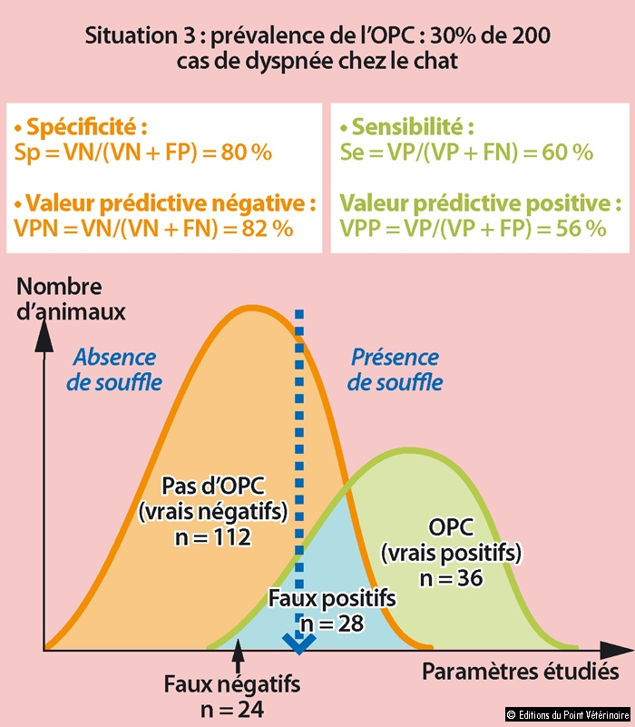 FIGURE 2Notions de sensibilité, spécificité et valeurs prédictives pour la détection d'un œdème pulmonaire cardiogénique