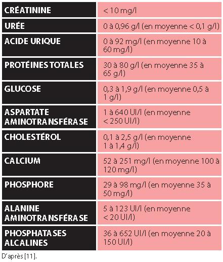 TABLEAU 4Normes biochimiques des tortues