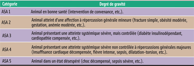 CLASSIFICATION DE L'AMERICAN SOCIETY OF ANESTHESIOLOGISTS