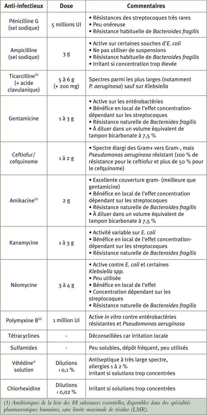 Tableau 4: Antibiotiques utilisables lors d'endométrites infectieuses chez la jument en infusion utérine