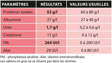 TABLEAU 2Résultats des analyses biochimiques sanguines