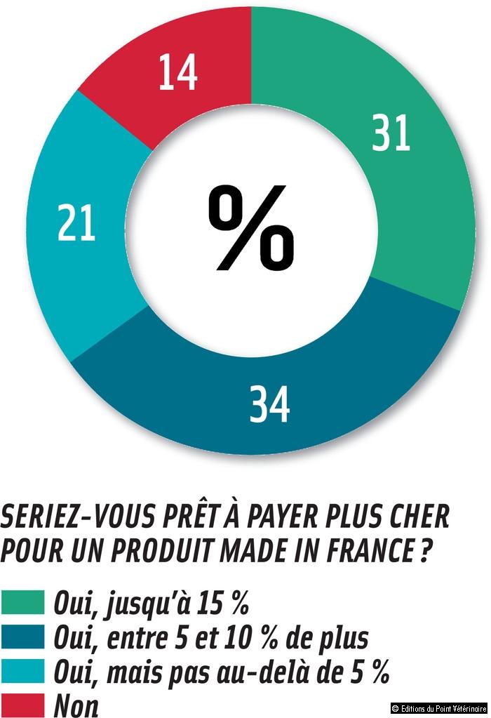 SERIEZ-VOUS PRÊT À PAYER PLUS CHER POUR UN PRODUIT MADE IN FRANCE?