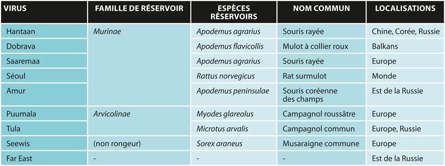 TABLEAUListe des principaux Hantavirus décrits en Europe et leur espèce réservoir associée