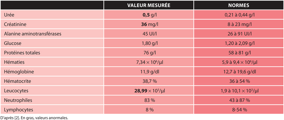 TABLEAUAnalyses biochimiques et numération et formule sanguines
