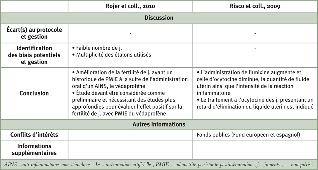 """Tableau 6: Synthèse comparative des études portant sur l'intérêt des AINS lors de PMIE pour la partie """"Discussion"""""""