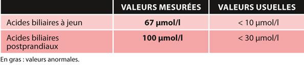 TABLEAU 2Dosages des acides biliaires pré- et postprandiaux
