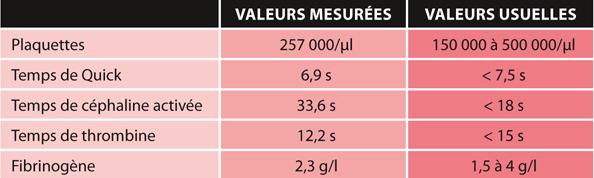 TABLEAU 3Paramètres de coagulation
