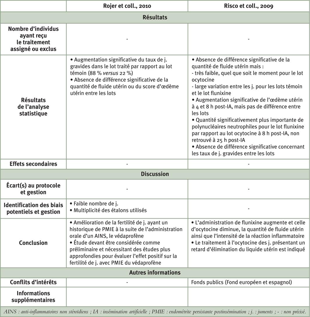 """Tableau 5: Synthèse comparative des études portant sur l'intérêt des AINS lors de PMIE pour la partie """"Résultats"""""""