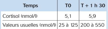 Test de stimulation de la cortisolémie par l'ACTH
