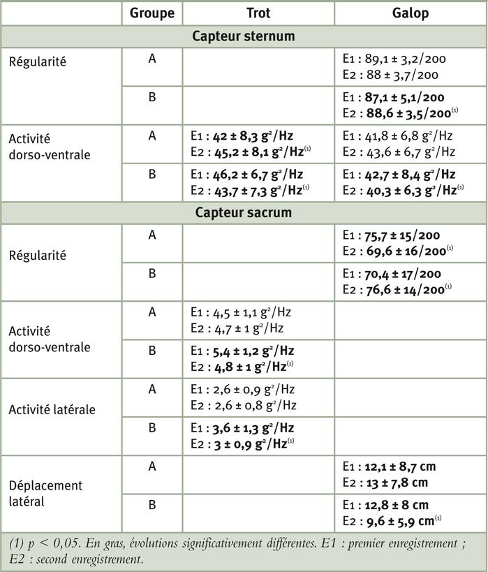 Tableau 3: Évolutions de la locomotion du groupe manipulé A et du groupe témoin non manipulé B entre E1 et E2 (jeunes et vieux chevaux)