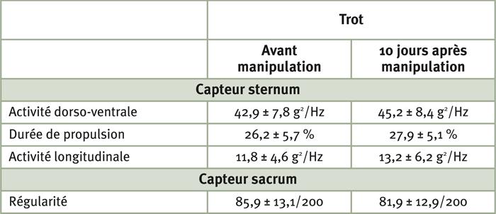 Tableau 4: Modifications significatives (p<0,05) du trot pour le groupe des 26 chevaux, 10 jours après la manipulation