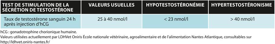 TABLEAU 2Interprétation du test de stimulation de la sécrétion de testostérone après injection intramusculaire de 50UI/kg d'hCG