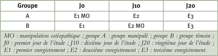 Tableau 2: Protocole d'enregistrement selon les groupes