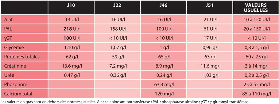 TABLEAU 4Suivi de la biochimie sanguine du 10e au 51e jour