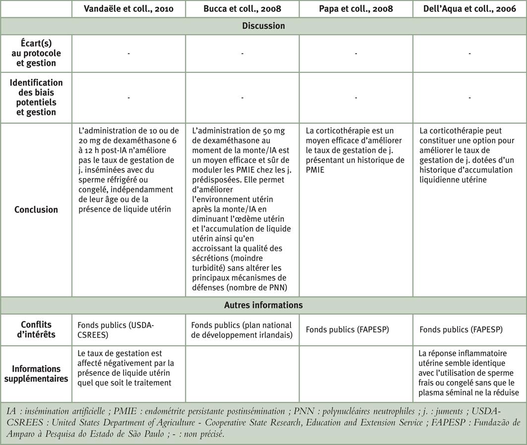 """Tableau 3: Synthèse comparative des études portant sur l'intérêt de la corticothérapie lors de PMIE pour la partie """"Discussion"""""""