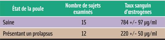 TAUX D'OESTROGÈNES CHEZ DES POULES SAINES VERSUS POULES AVEC UN PROLAPSUS CLOACAL