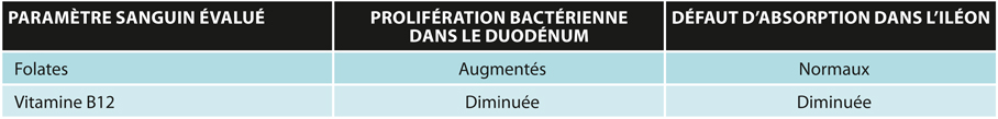 TABLEAUVariation des folates et de la vitamine B12 selon la zone intestinale atteinte