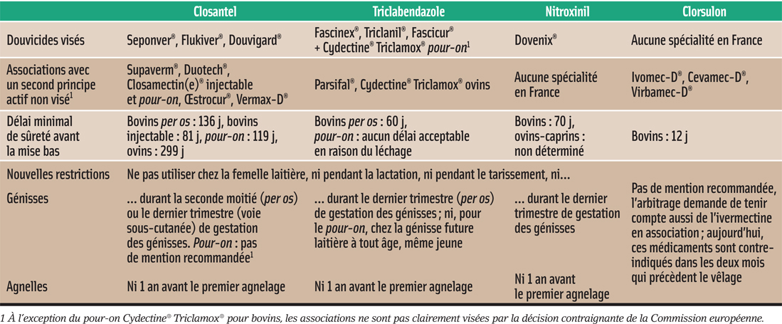 NOUVELLES RESTRICTIONS APPLICABLES AUX DOUVICIDES CONTRE-INDIQUÉS EN LACTATION