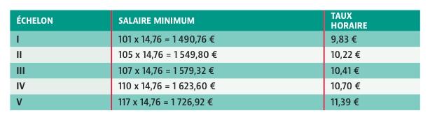 Salaire minimum conventionnel et taux horaire à compter du 1 er janvier 2017 du personnel auxiliaire travaillant  35 heures hebdomadaires