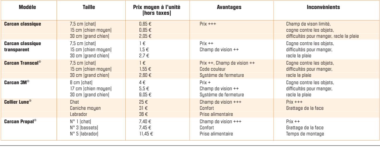 Comparaison de six modèles de carcan