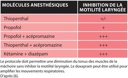 TABLEAUProtocoles anesthésiques recommandés pour le diagnostic de paralysie laryngée chez le chien