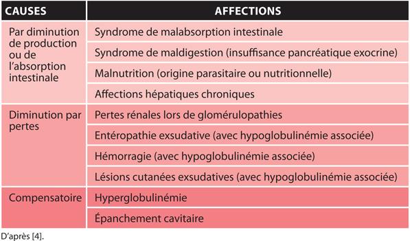 TABLEAU 2Différentes causes d'hypoalbuminémie