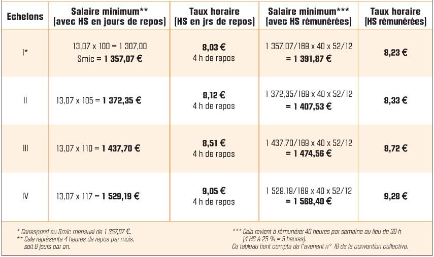 Salaire minimal et taux horaire des salariés travaillant 39 heures dans les entreprises n'appliquant pas d'accord de RTT