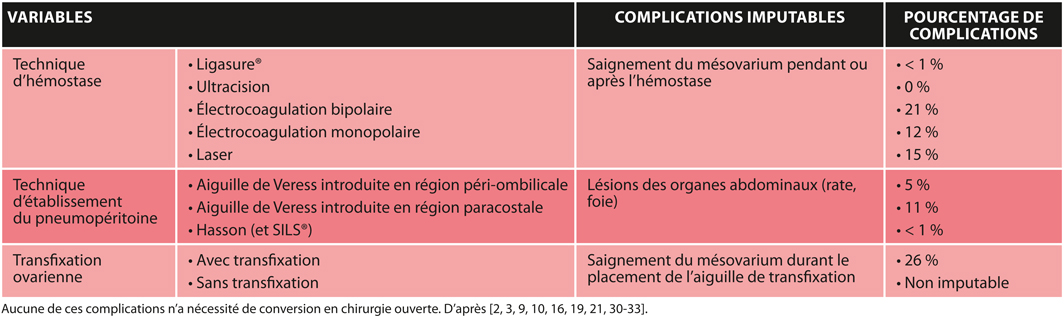 TABLEAUIncidence des complications selon les différentes techniques d'ovariectomie sous coelioscopie