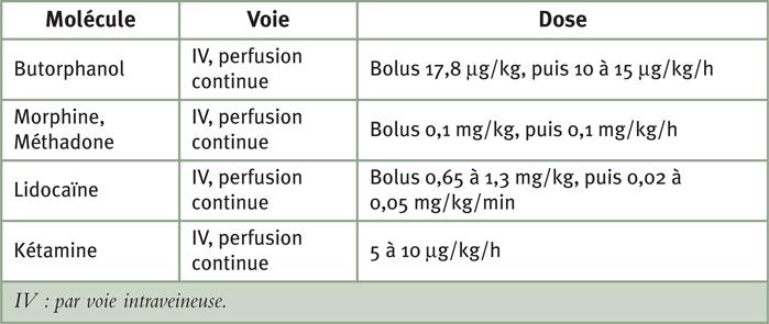 Tableau 2. Doses recommandées des analgésiques utilisés en perfusion continue chez le cheval