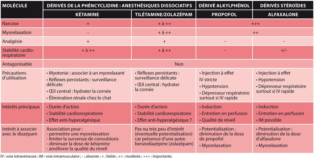 TABLEAU 2Place et utilisation du diazépam en induction de l'anesthésie