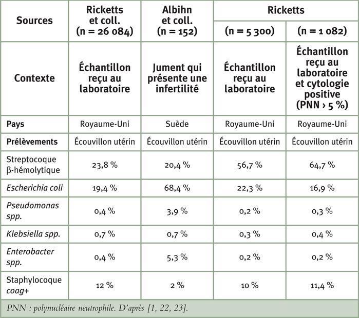 Tableau 2: Proportion des différents types bactériens isolés à partir de prélèvements utérins rapportés dans différentes publications anglo-saxonnes