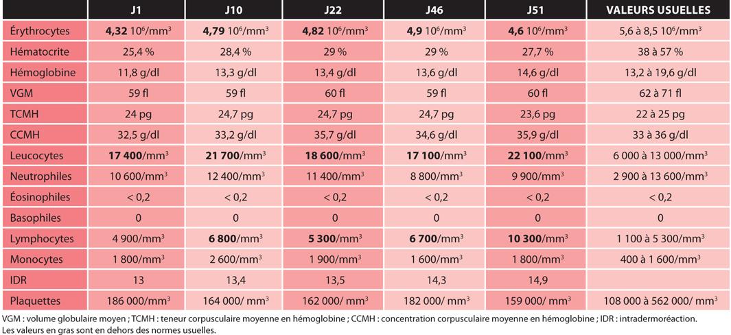 TABLEAU 3Suivi des hémogrammes du 1er au 51e jour