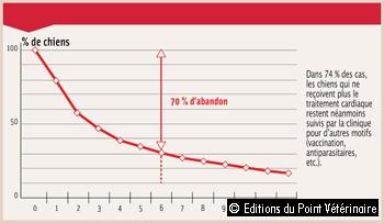 TAUX D'OBSERVANCE EN CARDIOLOGIE CANINE DANS 94 CLINIQUES