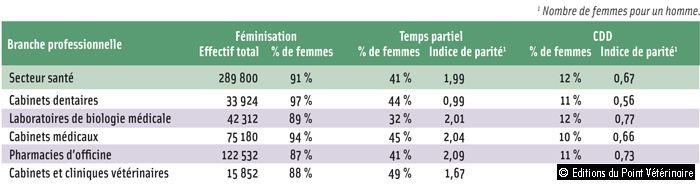 EN CHIFFRES 4>COMPARAISON DES PRINCIPAUX INDICATEURS DE PARITÉ PAR BRANCHE