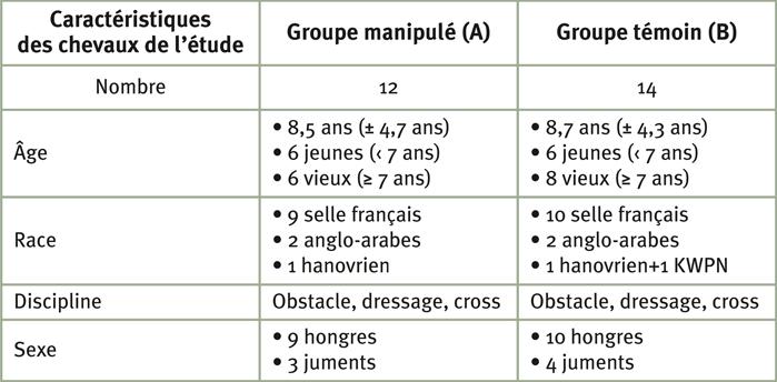 Tableau 1: Répartition des chevaux participants à l'étude
