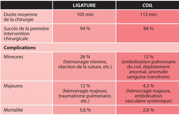 TABLEAU 2Comparaison de la ligature chirurgicale classique et du dispositif de fermeture par un coil