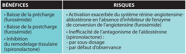 TABLEAUBénéfices/risques des diurétiques lors d'endocardiose mitrale