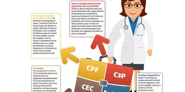 Infographie sur le CPA