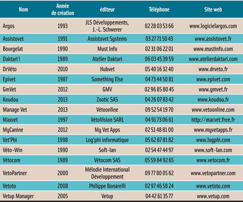 logiciels de gestion de cabinet nouveaux services nouveaux acteurs ma revue n 176 1534 du 05