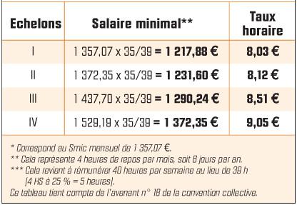 Salaire minimal et taux horaire des salariés travaillant 35 heures sans accord de RTT