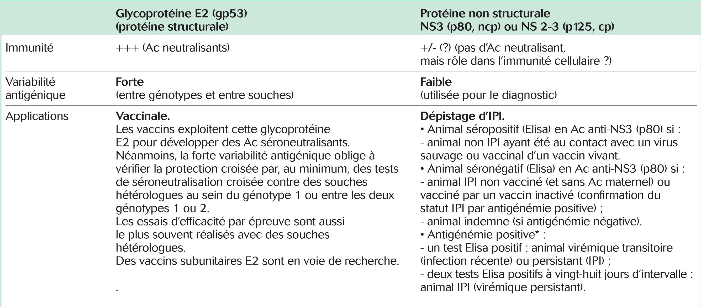 Applications des deux protéines majeures du virus BVD-MD: E2 (gp53) et NS3/NS2-3 (p80/p125)