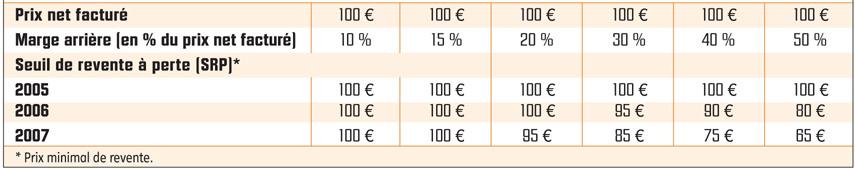 Calcul du seuil de revente à perte pour un produit acheté 100€