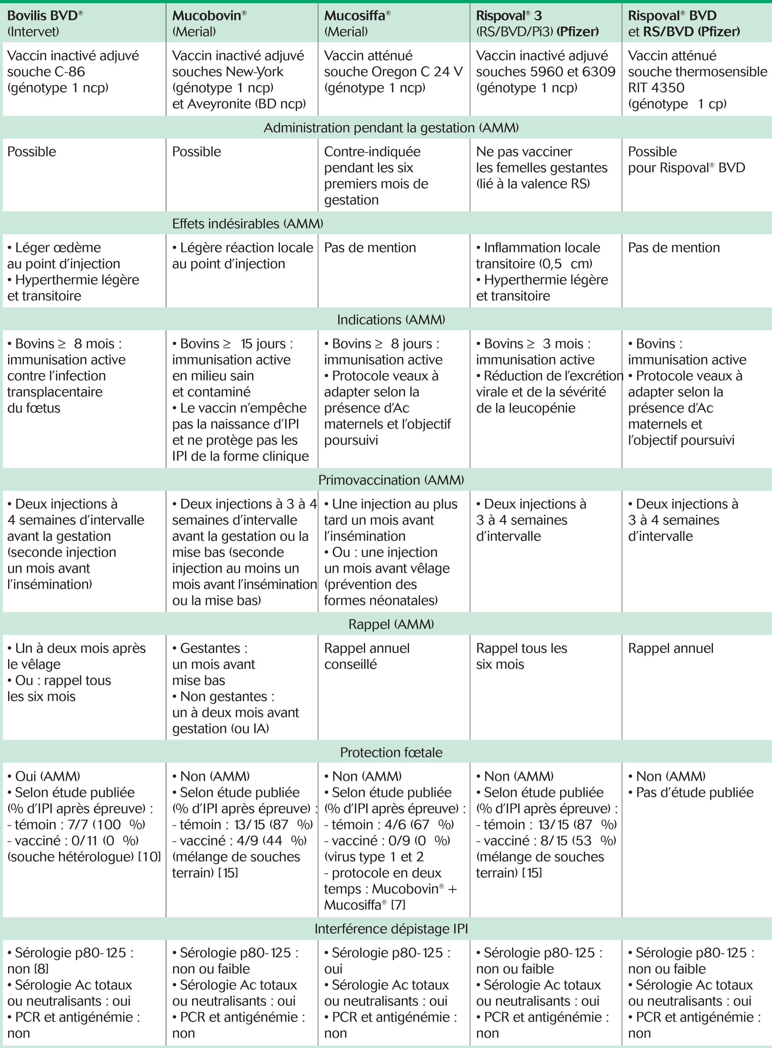 Caractéristiques des différents vaccins contre l'infection par le virus BVD-MD autorisés en France