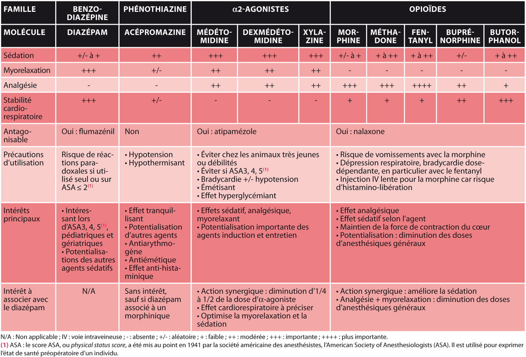 TABLEAU 1Intérêts du diazépam en prémédication et modalités d'association avec d'autres agents de prémédication