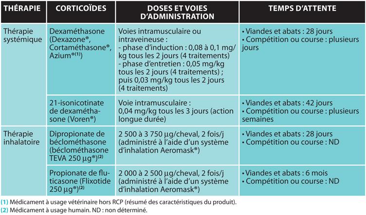 TABLEAUCorticoïdes utilisés dans le traitement de la pousse chez le cheval