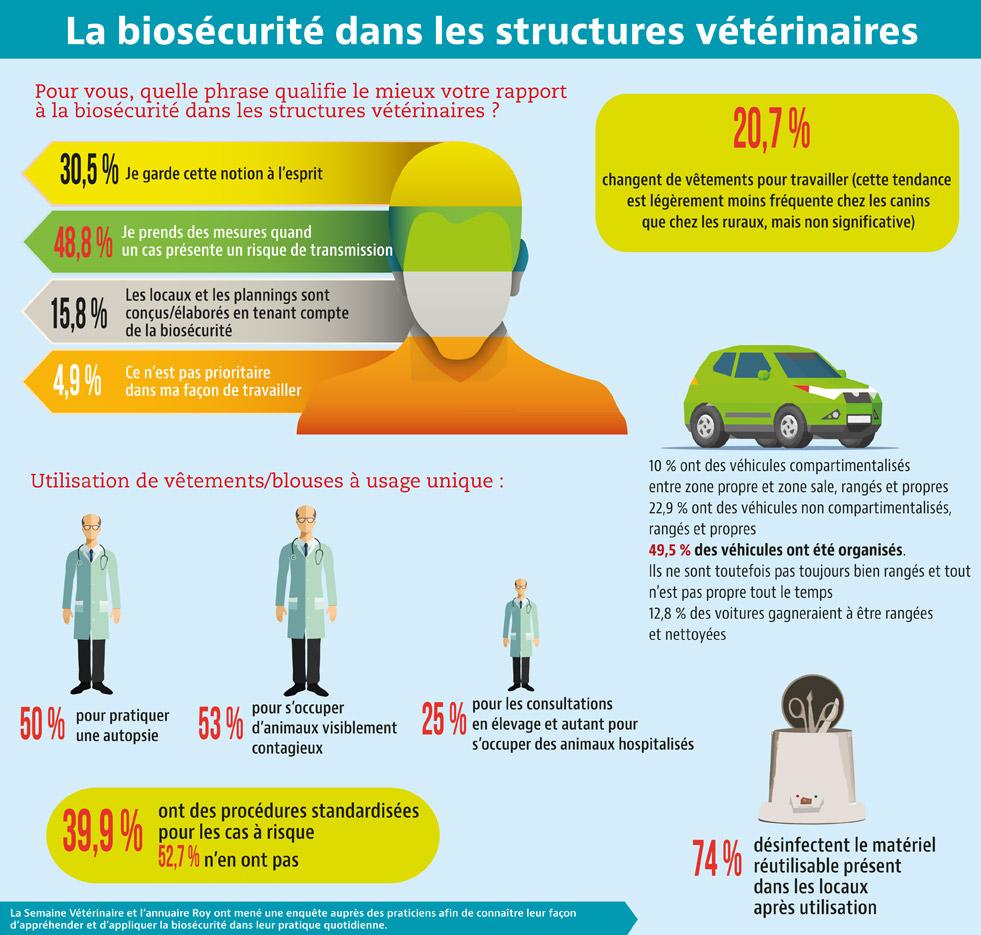 La biosécurité dans les strutures vétérinaires
