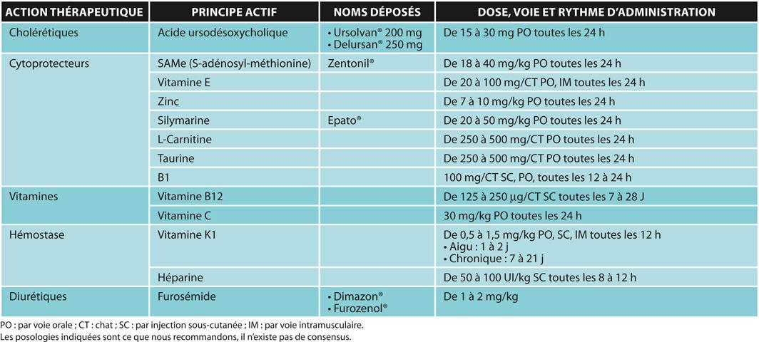 TABLEAU 2Molécules utilisables pour le soutien de la fonction hépatique