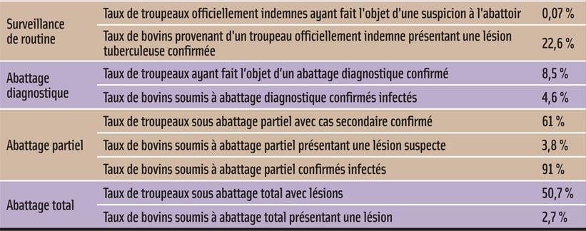 1> SURVEILLANCE DE LA TUBERCULOSE BOVINE À L'ABATTOIR EN 2011 SELON LES MOTIFS D'INSPECTION