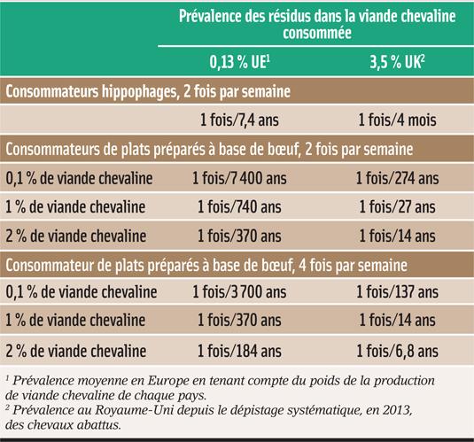 FRÉQUENCE D'EXPOSITION DES CONSOMMATEURS À DES RÉSIDUS DE PHÉNYLBUTAZONE